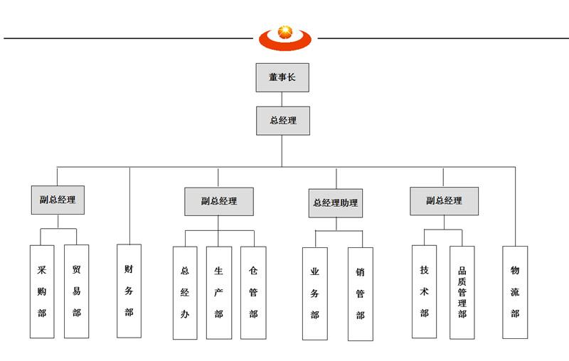 河南万博manbext网站万博max手机版新万博manbetx官网登录科技有限公司组织架构图